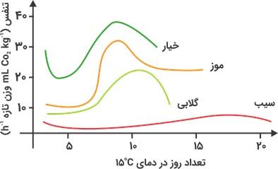 نمودار ماندگاری میوه و سبزی